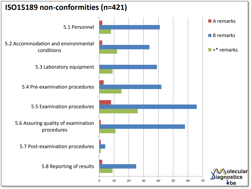 ISO 15189 requirements - non-conformances
