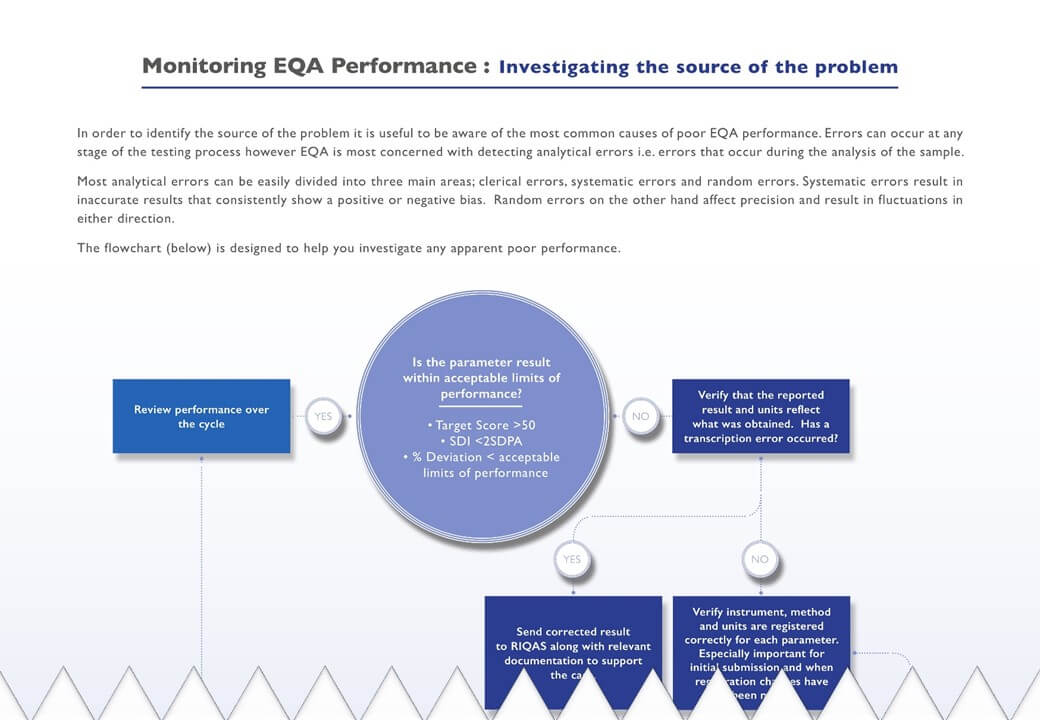 Monitoring EQA Performance - Download