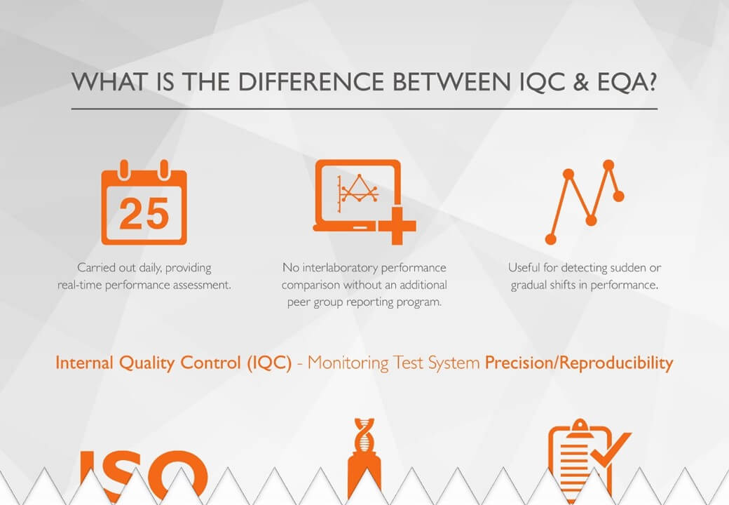 The Difference Between IQC & EQA - Download