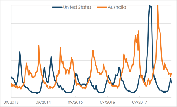 Google Searches for 'Flu' in USA and Australia for the last 5 years