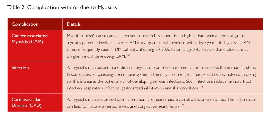 Complications with or due to Myositis