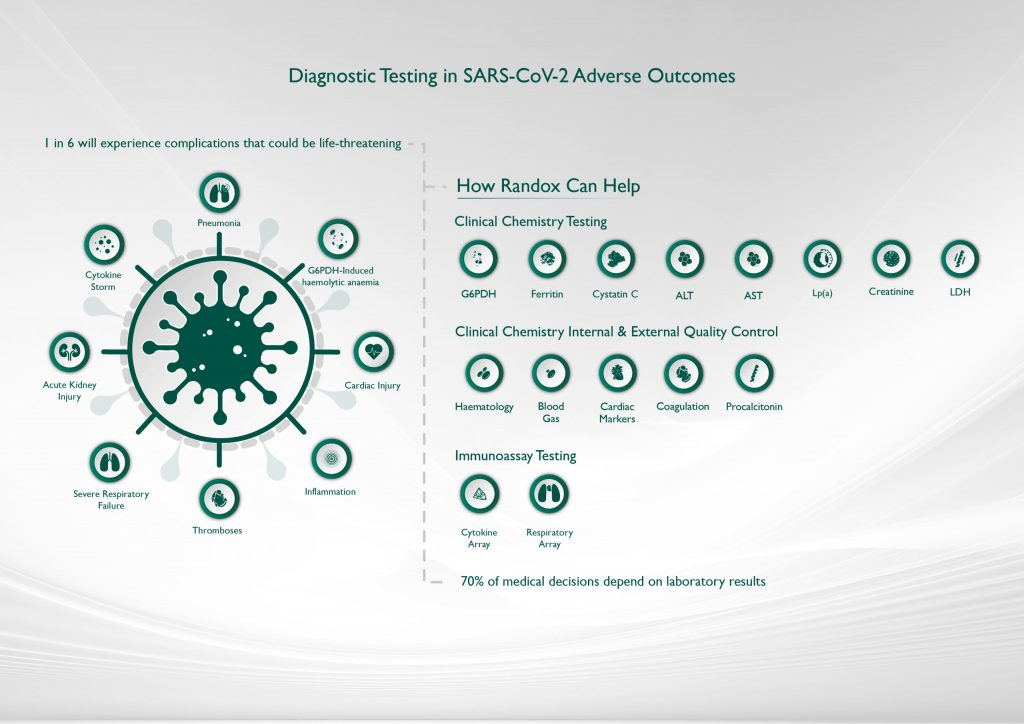 Diagnostic Testing in SARS-CoV-2 Adverse Outcomes Infographic